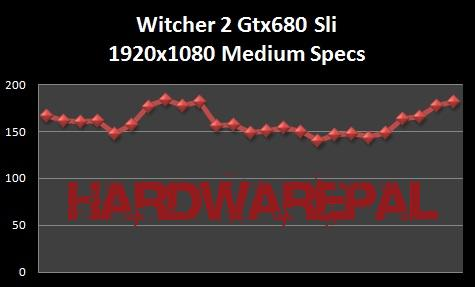 Witcher%202%201920x1080%20medium%20specs%20benchmark Gtx 680 Sli Benchmark