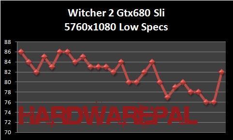 Witcher%202%20Gtx%20680%20Sli%205760x1080%20Low%20Spec%20Benchmark%20 Gtx 680 Sli Benchmark