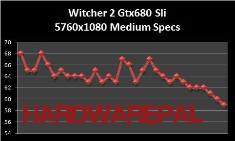 Witcher%202%20Gtx%20680%20Sli%205760x1080%20Medium%20Spec%20Benchmark Gtx 680 Sli Benchmark