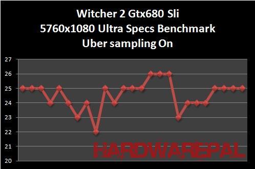 Witcher%202%20Gtx680%20sli%205760x1080%20Benchmark%20Ultra%20Specs%20with%20Ubersampling%20On Gtx 680 Sli Benchmark