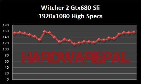 Witcher%202%20gtx680%20Sli%201920x1080%20High%20Specs%20Benchmark Gtx 680 Sli Benchmark
