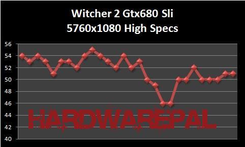 Witcher%202%20gtx680%20Sli%205760x1080%20High%20Specs%20Benchmark Gtx 680 Sli Benchmark